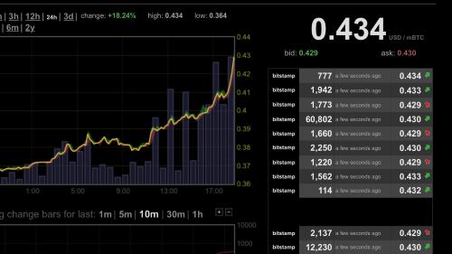 Ik vind het leuk om de Bitcoin-koers te volgen, en hier schoot hij weer flink omhoog.